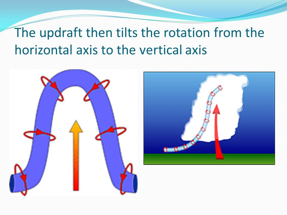 The updraft then tilts the rotation from the horizontal axis to the vertical axis