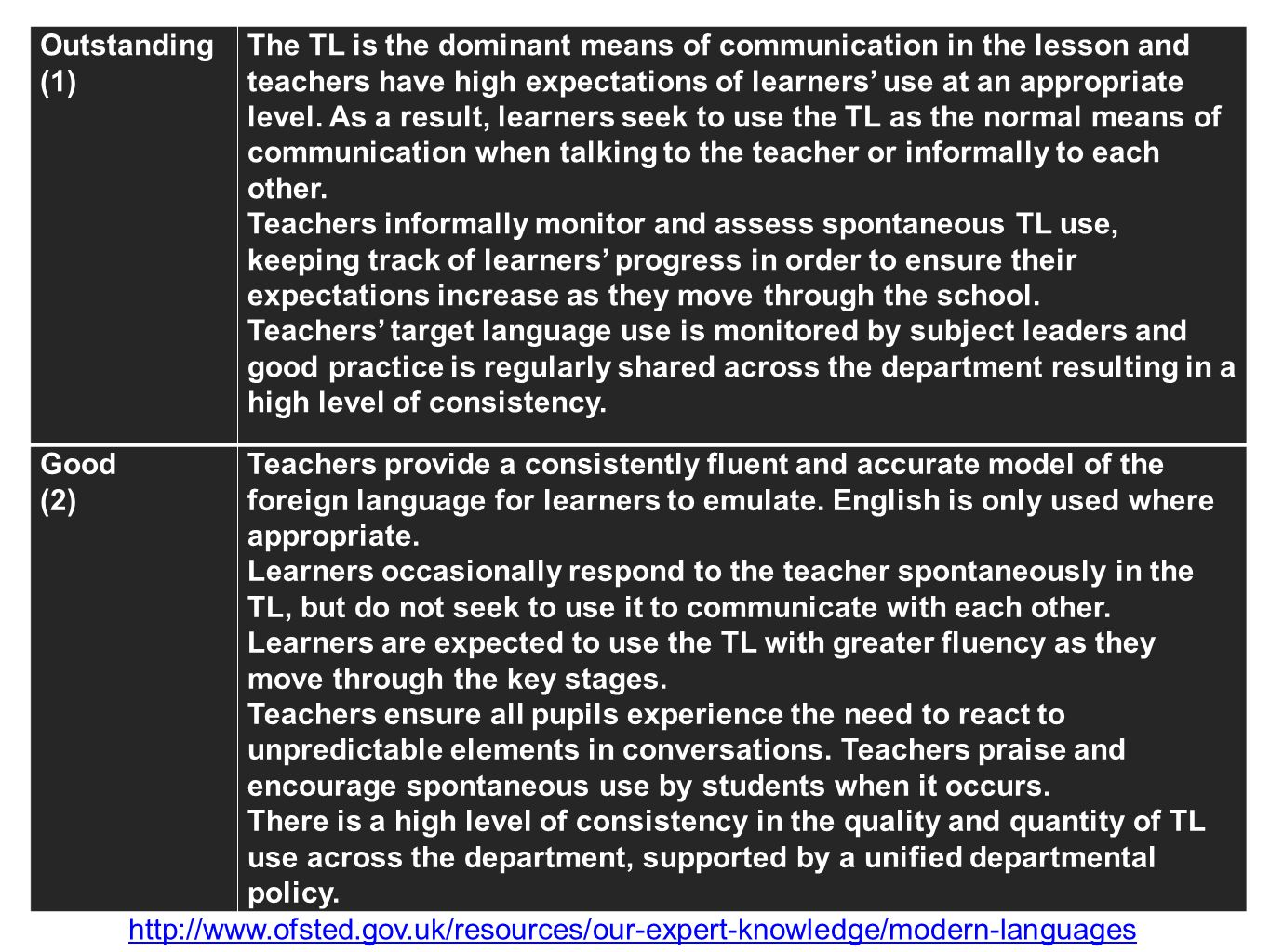 Outstanding (1) The TL is the dominant means of communication in the lesson and teachers have high expectations of learners use at an appropriate leve