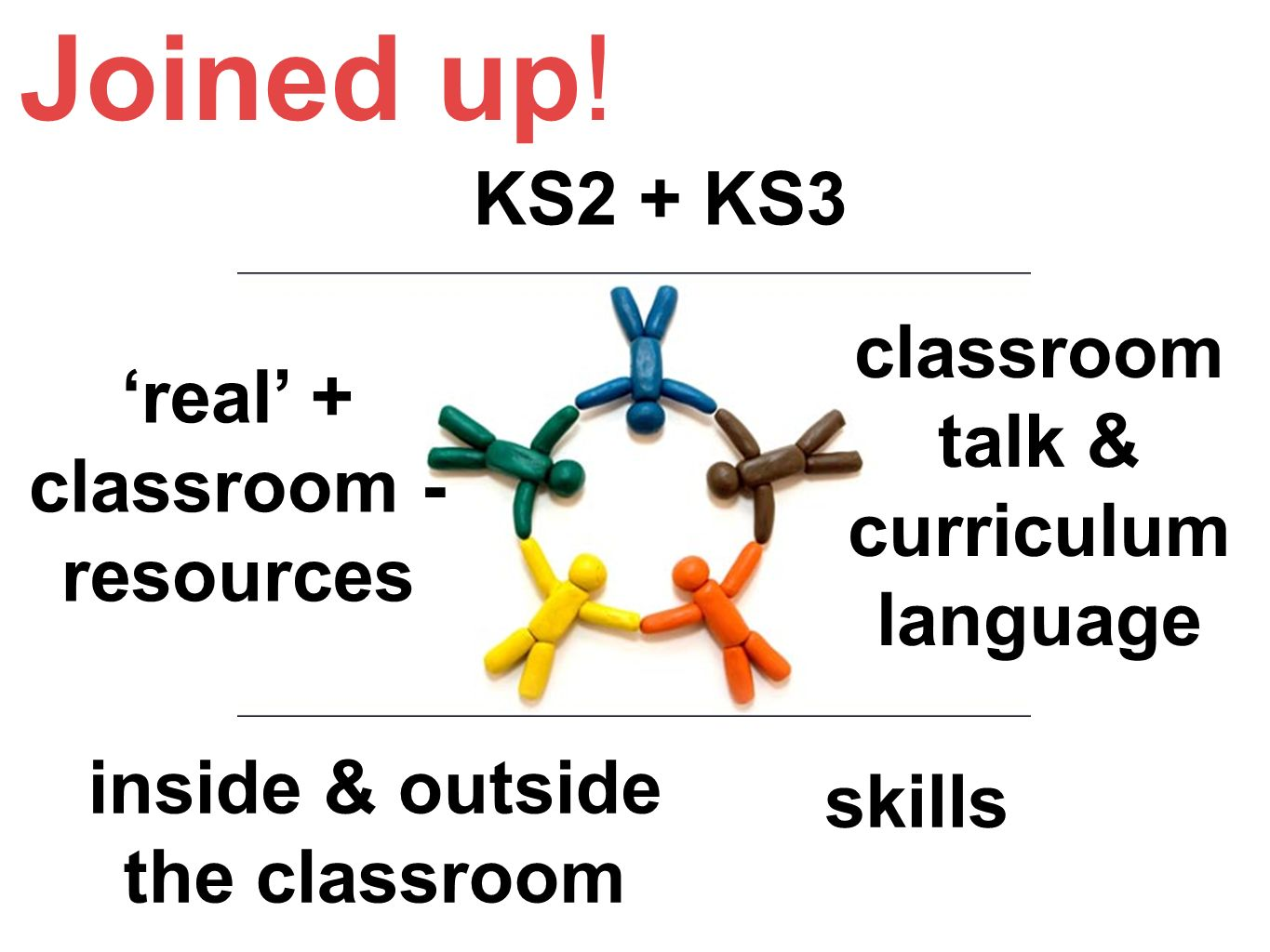 KS2 + KS3 classroom talk & curriculum language skills inside & outside the classroom real + classroom - resources Joined up!