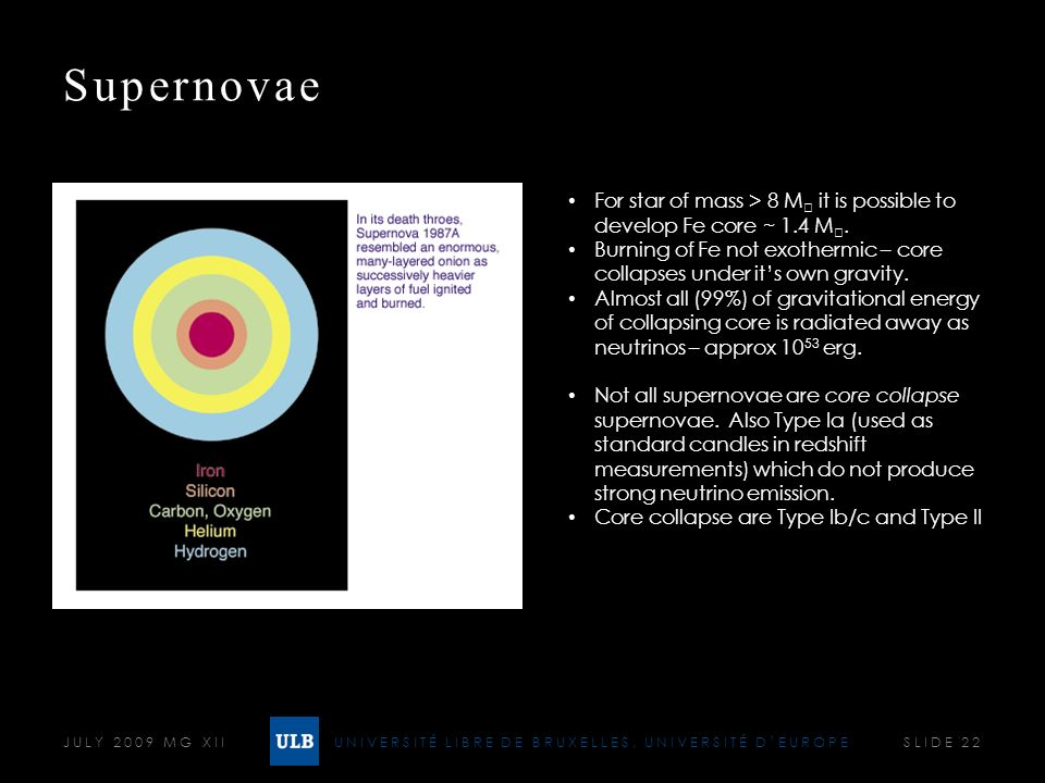 UNIVERSITÉ LIBRE DE BRUXELLES, UNIVERSITÉ DEUROPE Supernovae JULY 2009 MG XII SLIDE 22 For star of mass > 8 M it is possible to develop Fe core ~ 1.4