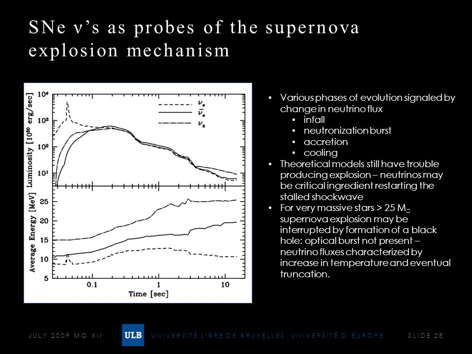 UNIVERSITÉ LIBRE DE BRUXELLES, UNIVERSITÉ DEUROPE SNe νs as probes of the supernova explosion mechanism JULY 2009 MG XII SLIDE 28 Various phases of ev