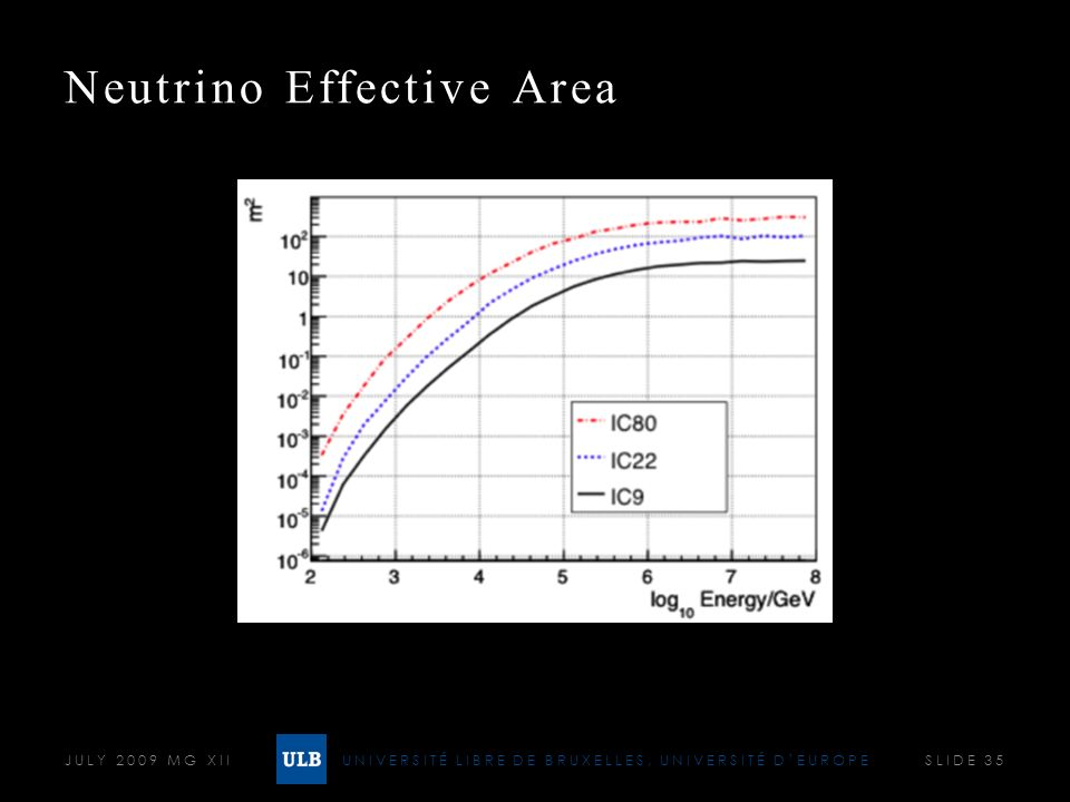UNIVERSITÉ LIBRE DE BRUXELLES, UNIVERSITÉ DEUROPE Neutrino Effective Area JULY 2009 MG XII SLIDE 35