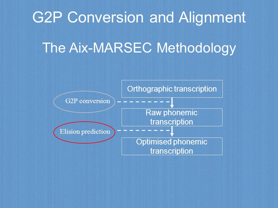 G2P Conversion and Alignment Orthographic transcription Raw phonemic transcription G2P conversion The Aix-MARSEC Methodology Optimised phonemic transc