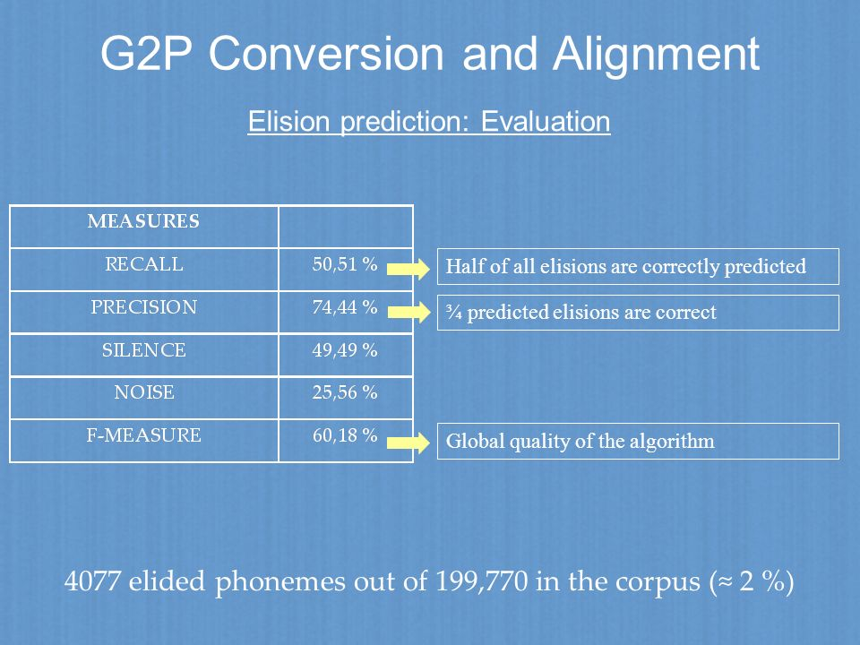 G2P Conversion and Alignment Elision prediction: Evaluation 4077 elided phonemes out of 199,770 in the corpus ( 2 %) Half of all elisions are correctl