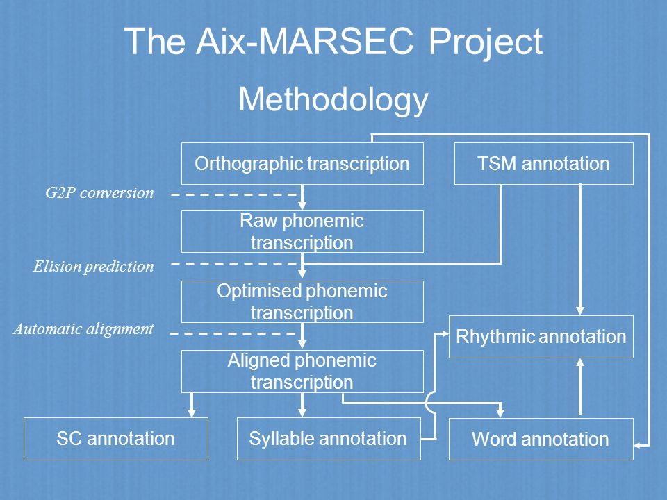 The Aix-MARSEC Project Methodology Automatic alignment Orthographic transcription Raw phonemic transcription Optimised phonemic transcription Aligned