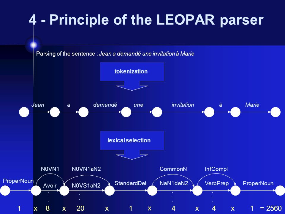 4 - Principle of the LEOPAR parser Parsing of the sentence : Jean a demandé une invitation à Marie tokenizationlexical selection JeandemandéuneinvitationàMariea ProperNoun N0VS1aN2 StandardDetNaN1deN2VerbPrep 120x N0VN1aN2......