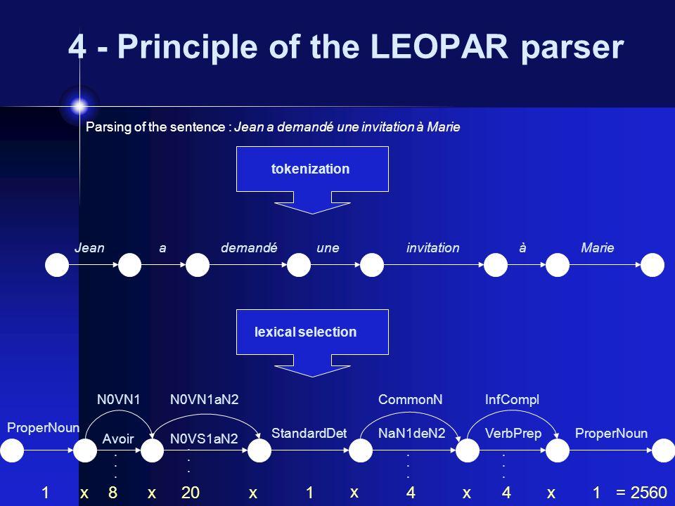 4 - Principle of the LEOPAR parser Parsing of the sentence : Jean a demandé une invitation à Marie tokenizationlexical selection Jeandemandéuneinvitat