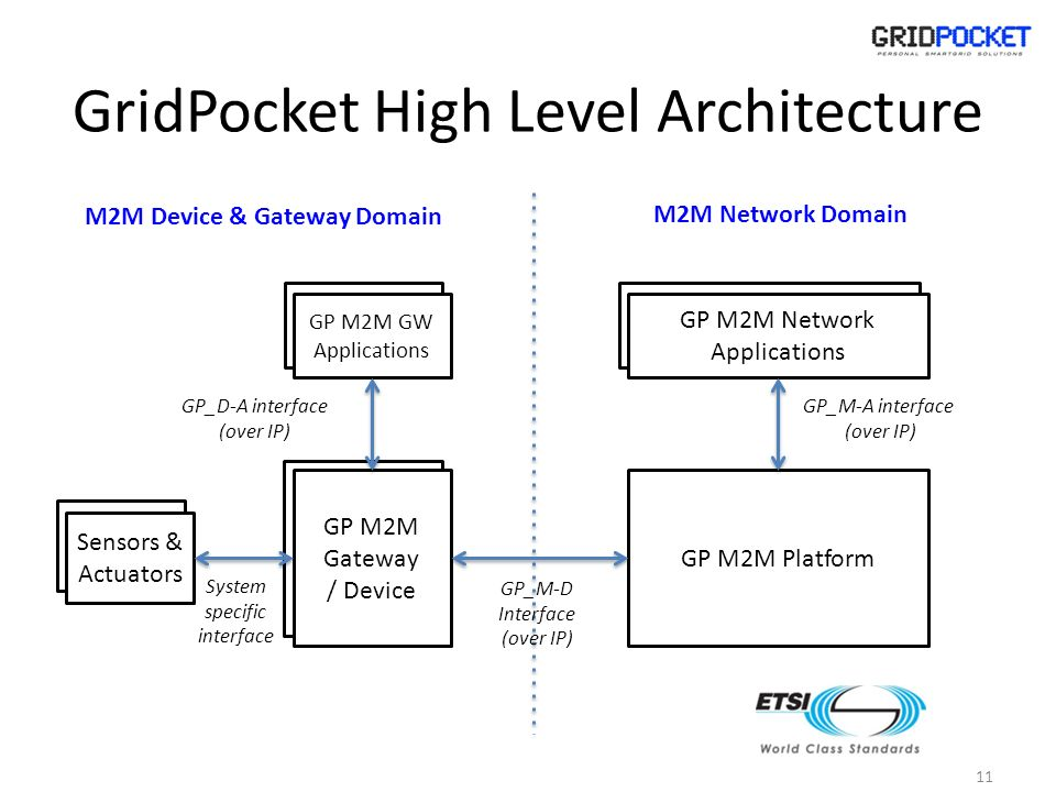 GridPocket High Level Architecture 11 M2M Network Domain M2M Device & Gateway Domain GP M2M Gateway / Device GP M2M GW Applications GP M2M Platform GP M2M Network Applications Sensors & Actuators GP_M-A interface (over IP) GP_M-D Interface (over IP) GP_D-A interface (over IP) System specific interface