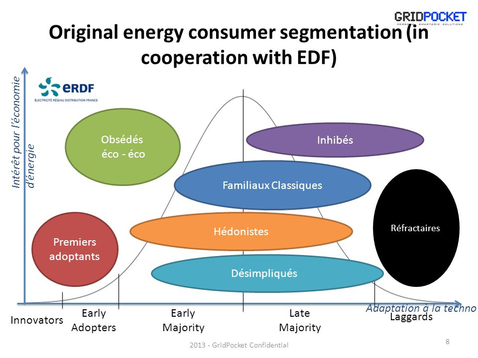Original energy consumer segmentation (in cooperation with EDF) 2013 - GridPocket Confidential Innovators Early Adopters Early Majority Late Majority