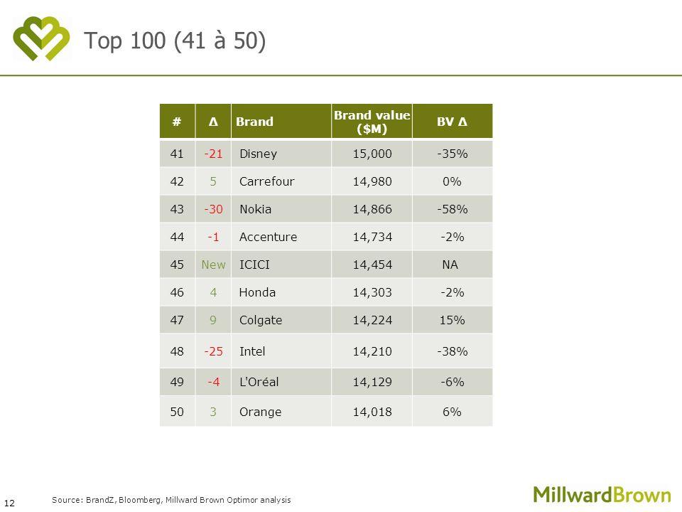 12 Source: BrandZ, Bloomberg, Millward Brown Optimor analysis #ΔBrand Brand value ($M) BV Δ 41-21Disney15,000-35% 425Carrefour14,9800% 43-30Nokia14,86