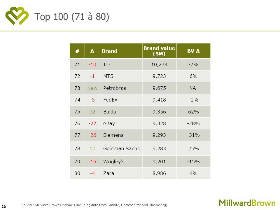 15 Source: Millward Brown Optimor (Including data from BrandZ, Datamonitor and Bloomberg) #ΔBrand Brand value ($M) BV Δ 71-10TD10,274-7% 72MTS9,7236%