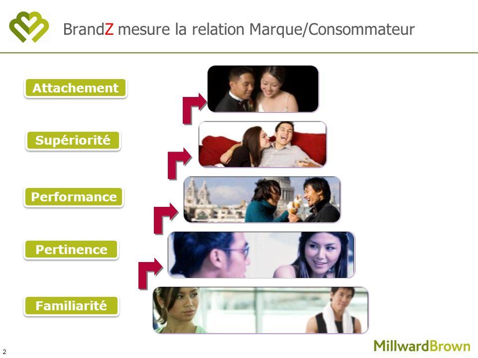 2 Familiarité Pertinence Performance Attachement Supériorité BrandZ mesure la relation Marque/Consommateur
