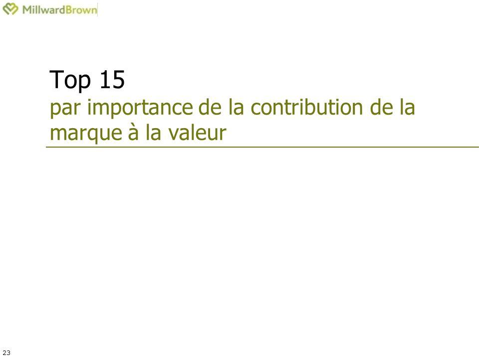 23 Top 15 par importance de la contribution de la marque à la valeur