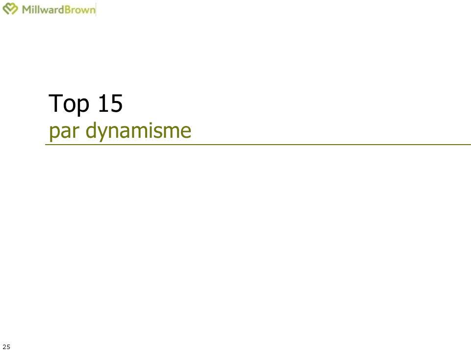 25 Top 15 par dynamisme