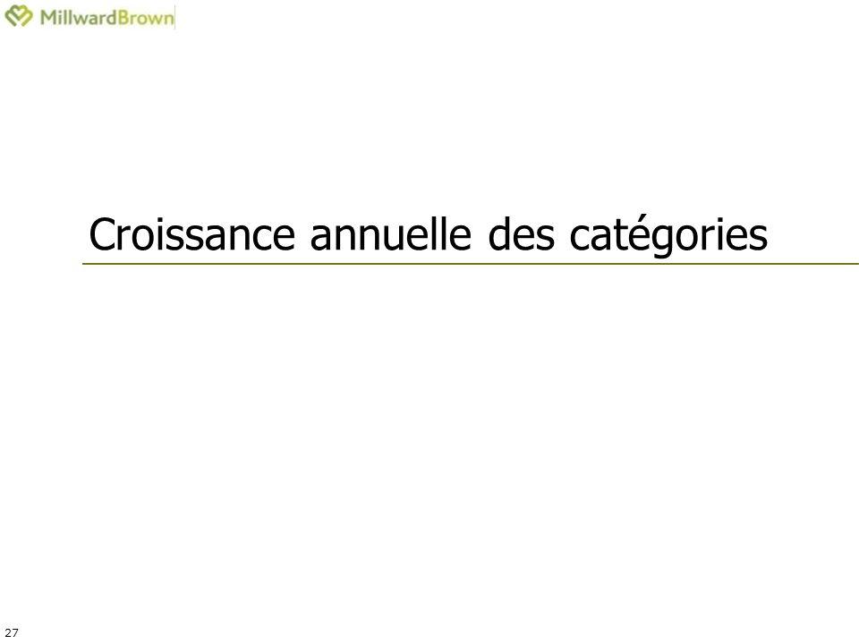 27 Croissance annuelle des catégories