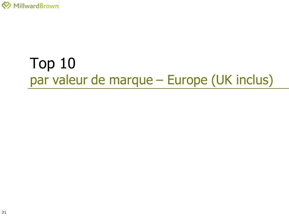 31 Top 10 par valeur de marque – Europe (UK inclus)