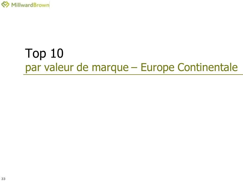 33 Top 10 par valeur de marque – Europe Continentale
