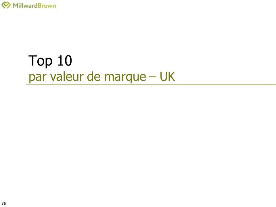 35 Top 10 par valeur de marque – UK