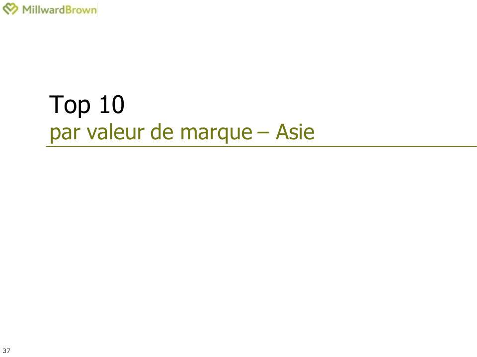 37 Top 10 par valeur de marque – Asie