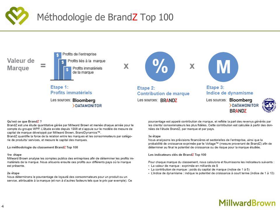 4 Méthodologie de BrandZ Top 100