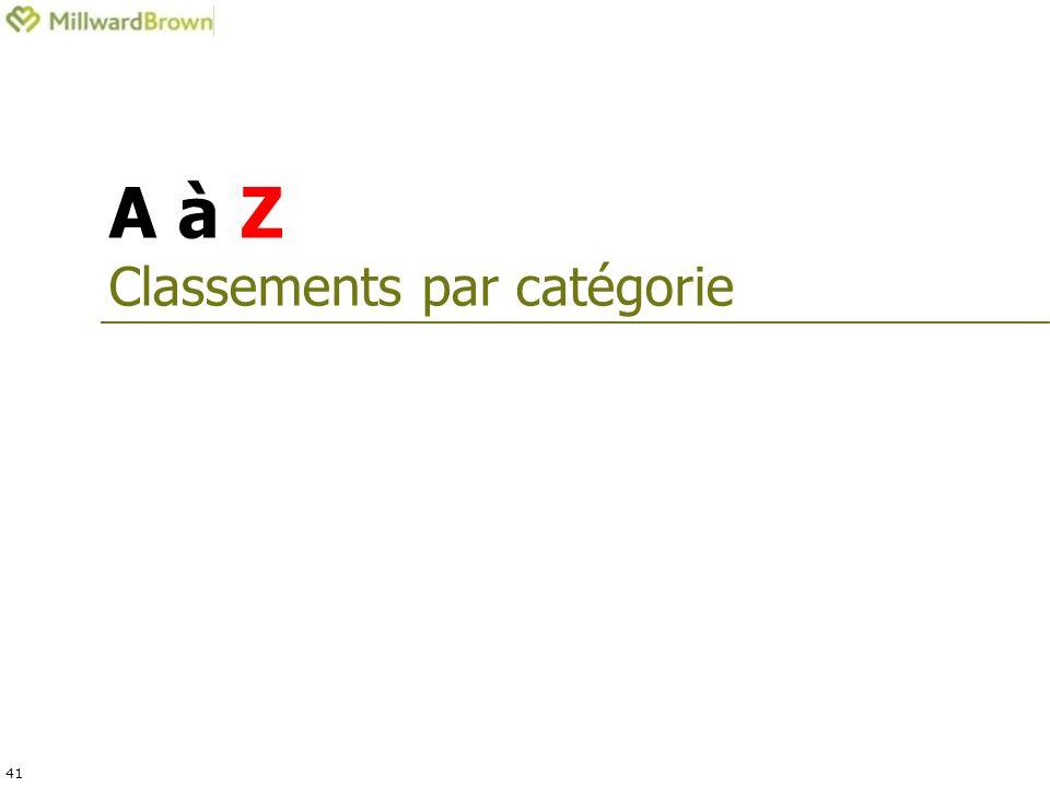 41 A à Z Classements par catégorie