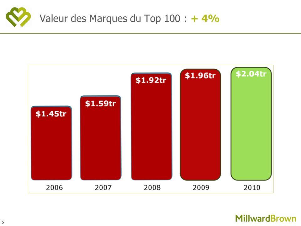 5 Valeur des Marques du Top 100 : + 4%