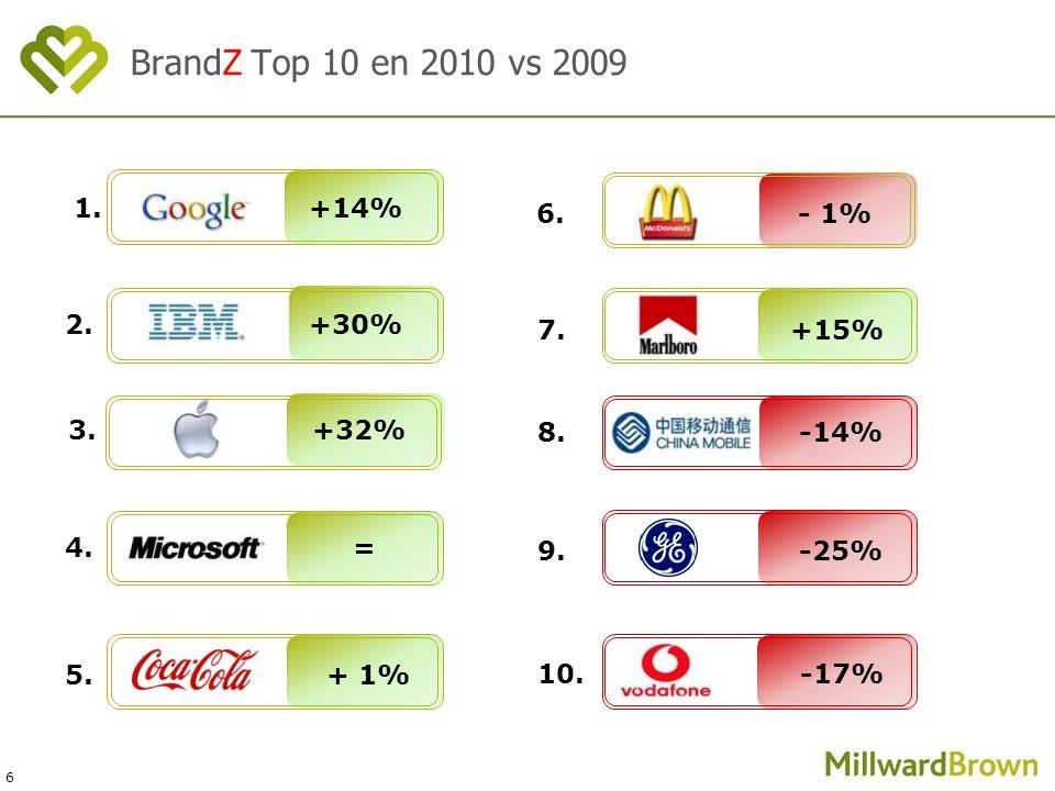 6 7. +15% 9. -25% 3. +32% 2. +30% 5. + 1% 4. = 1. +14% BrandZ Top 10 en 2010 vs 2009 8. -14% 10. -17% 6. - 1%