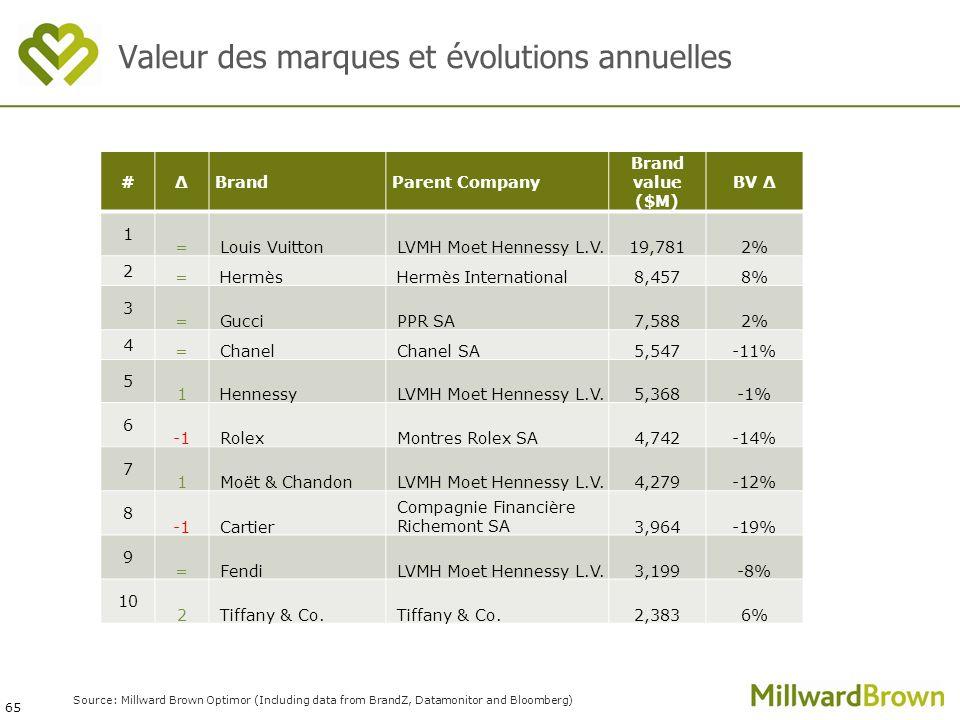 65 Source: Millward Brown Optimor (Including data from BrandZ, Datamonitor and Bloomberg) #ΔBrandParent Company Brand value ($M) BV Δ 1 =Louis VuittonLVMH Moet Hennessy L.V.19,7812% 2 =HermèsHermès International8,4578% 3 =GucciPPR SA7,5882% 4 =ChanelChanel SA5,547-11% 5 1HennessyLVMH Moet Hennessy L.V.5,368-1% 6 RolexMontres Rolex SA4,742-14% 7 1Moët & ChandonLVMH Moet Hennessy L.V.4,279-12% 8 Cartier Compagnie Financière Richemont SA3,964-19% 9 =FendiLVMH Moet Hennessy L.V.3,199-8% 10 2Tiffany & Co.