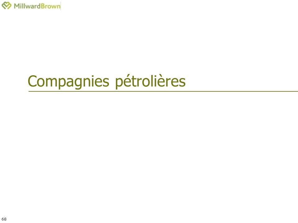 68 Compagnies pétrolières