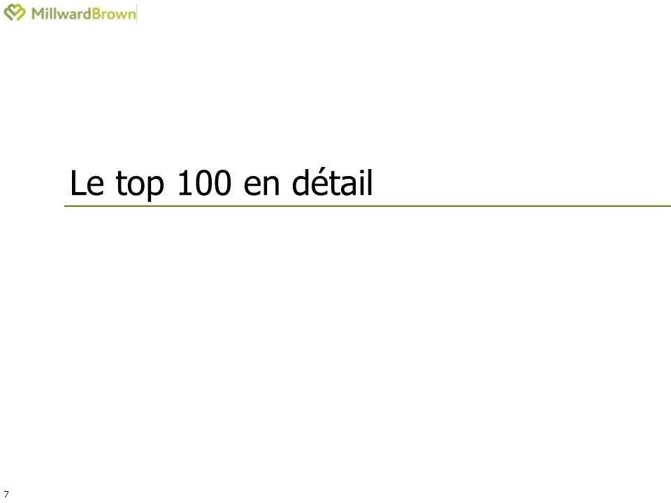 7 Le top 100 en détail