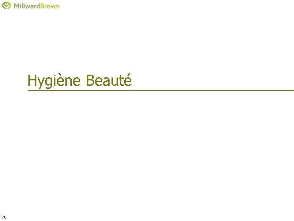 70 Hygiène Beauté
