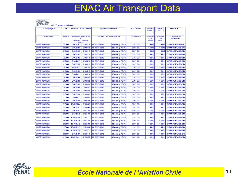 14 ENAC Air Transport Data École Nationale de l Aviation Civile