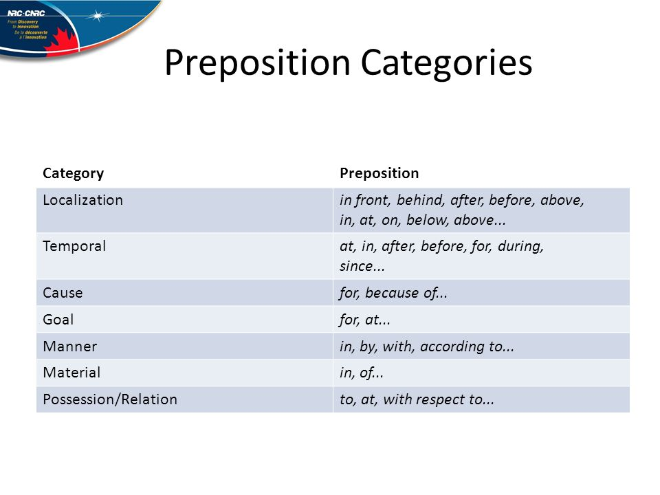 Preposition Categories CategoryPreposition Localizationin front, behind, after, before, above, in, at, on, below, above...