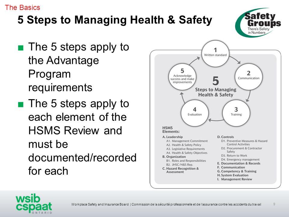 Workplace Safety and Insurance Board | Commission de la sécurité professionnelle et de lassurance contre les accidents du travail 9 5 Steps to Managin