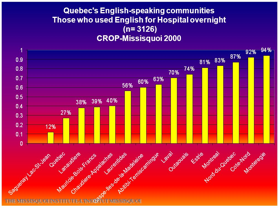 Quebec s English-speaking communities Those who used English for Hospital overnight (n= 3126) CROP-Missisquoi 2000