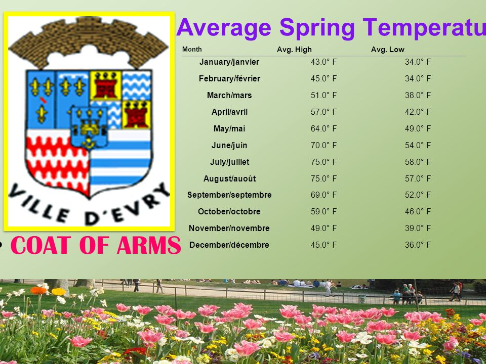 Average Spring Temperatures COAT OF ARMS Month Avg.