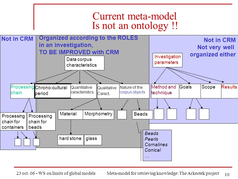 23 oct. 06 - WS on limits of global modelsMeta-model for retrieving knowledge: The Arkeotek project 10 Not in CRM Organized according to the ROLES in