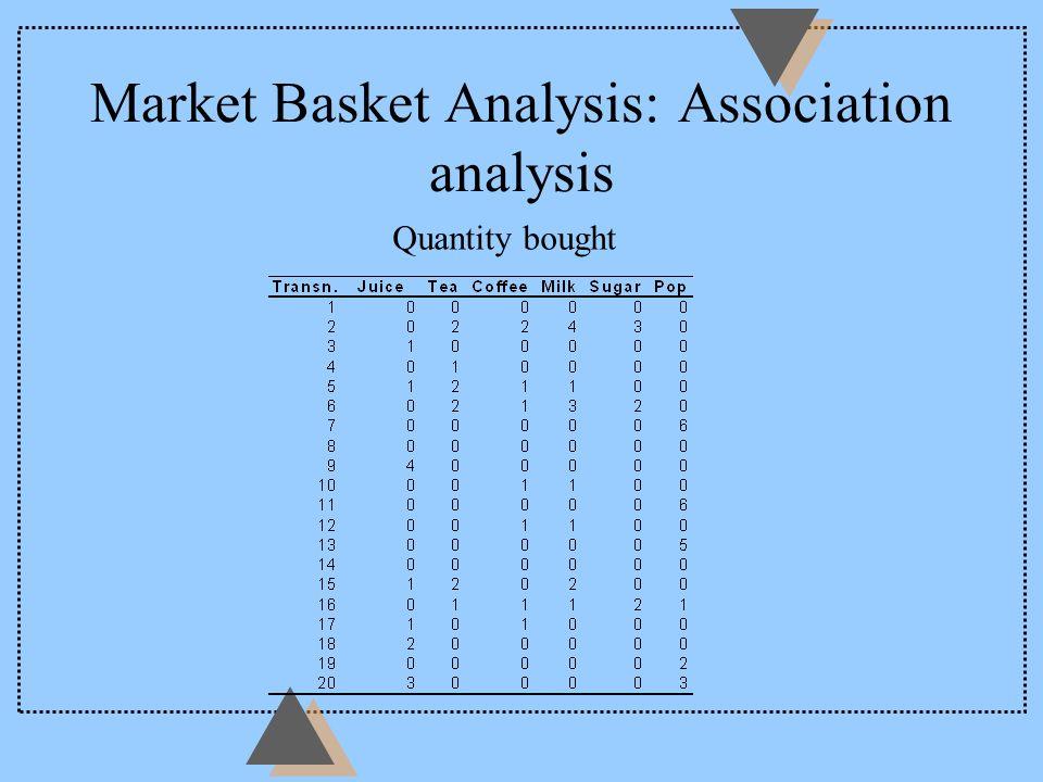 Market Basket Analysis: Association analysis Quantity bought