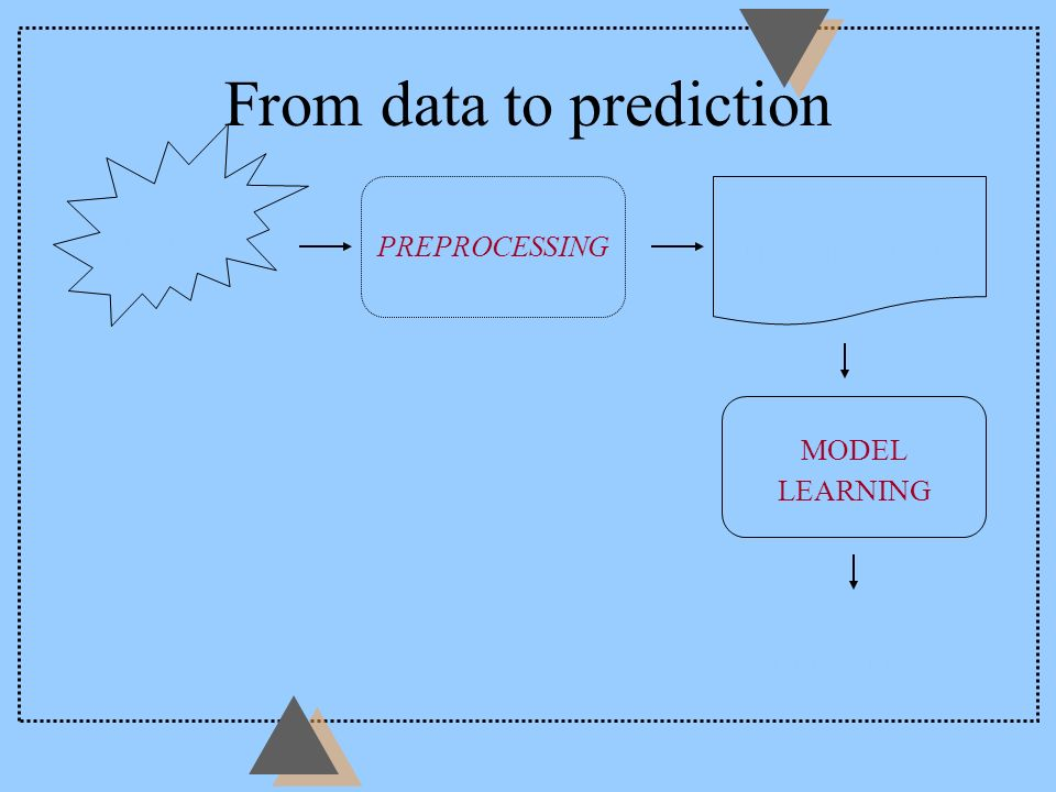 Supervised learning PHENOMENON MODEL input output prediction error Finite amount of noisy observations.