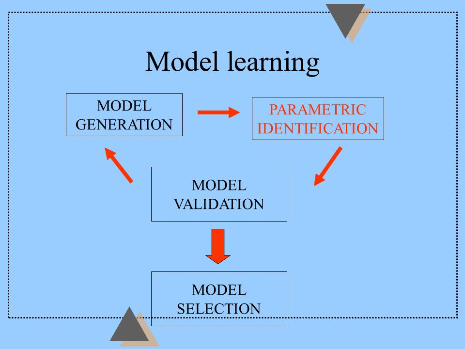 The Practice of Modelling Data + Optimisation Methods Physical Knowledge Engineering Models THE MODEL Rules of Thumb Linguistic Rules Accurate Simple Robust Understandable good for decision