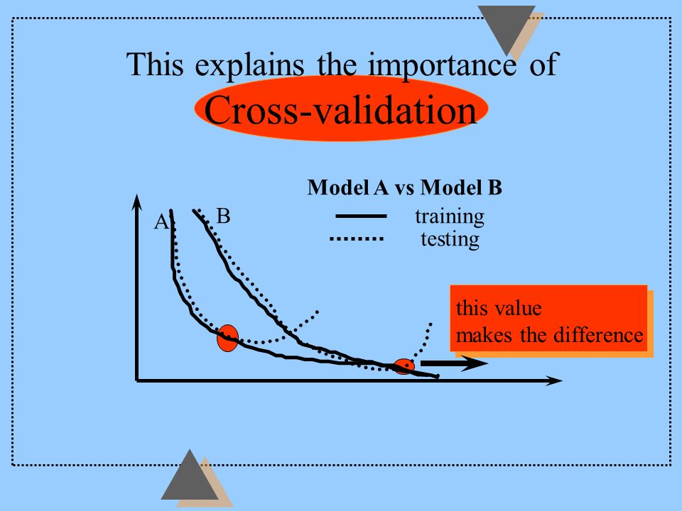 This explains the importance of Cross-validation this value makes the difference Model A vs Model B A Btraining testing