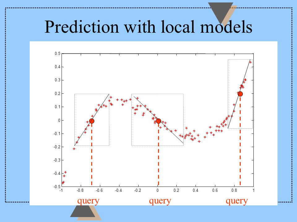 Prediction with local models query