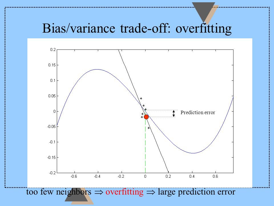 Bias/variance trade off: underfitting too many neighbors underfitting large prediction error Prediction error
