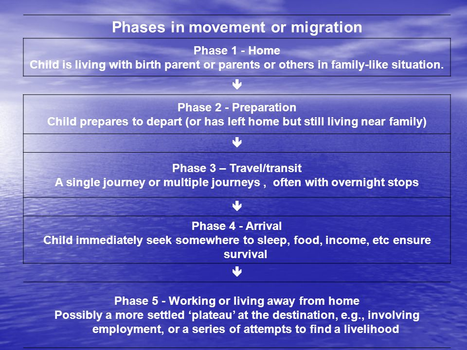 Phases in movement or migration Phase 1 - Home Child is living with birth parent or parents or others in family-like situation.