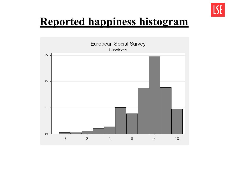 Reported happiness histogram