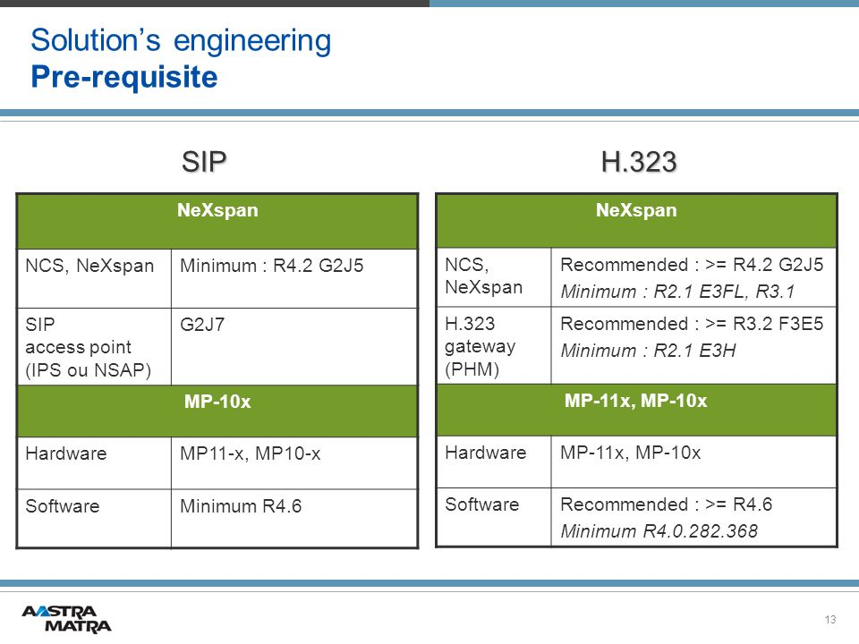 13 Solutions engineering Pre-requisite NeXspan NCS, NeXspan Recommended : >= R4.2 G2J5 Minimum : R2.1 E3FL, R3.1 H.323 gateway (PHM) Recommended : >= R3.2 F3E5 Minimum : R2.1 E3H MP-11x, MP-10x HardwareMP-11x, MP-10x SoftwareRecommended : >= R4.6 Minimum R4.0.282.368 NeXspan NCS, NeXspanMinimum : R4.2 G2J5 SIP access point (IPS ou NSAP) G2J7 MP-10x HardwareMP11-x, MP10-x SoftwareMinimum R4.6 H.323SIP