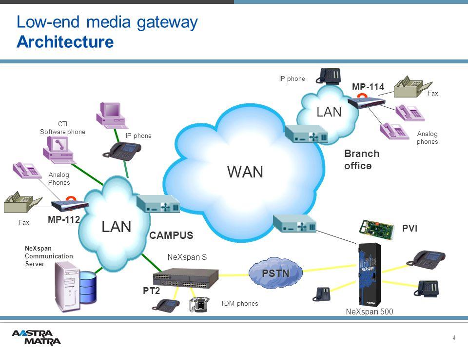 4 ? ? Low-end media gateway Architecture NeXspan Communication Server IP phone CTI Software phone WANPSTN LAN PVI NeXspan 500 TDM phones NeXspan S LAN