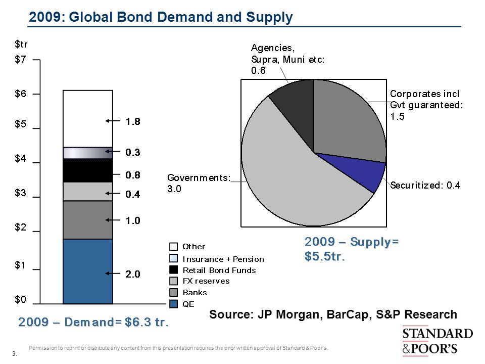 3. Permission to reprint or distribute any content from this presentation requires the prior written approval of Standard & Poors. 2009: Global Bond D