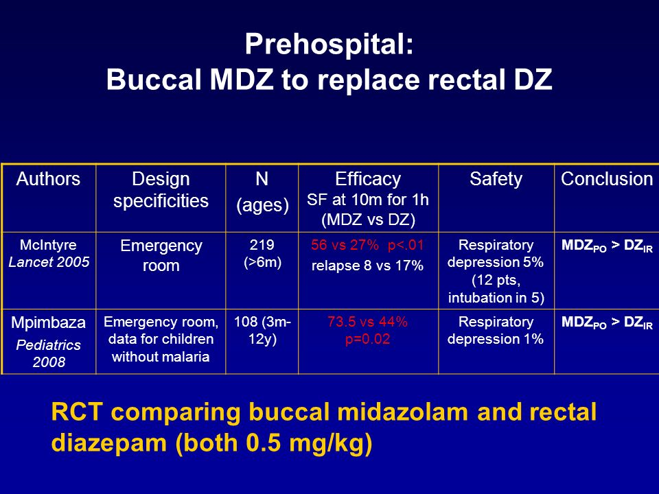 Prehospital: Buccal MDZ to replace rectal DZ AuthorsDesign specificities N (ages) Efficacy SF at 10m for 1h (MDZ vs DZ) SafetyConclusion McIntyre Lanc