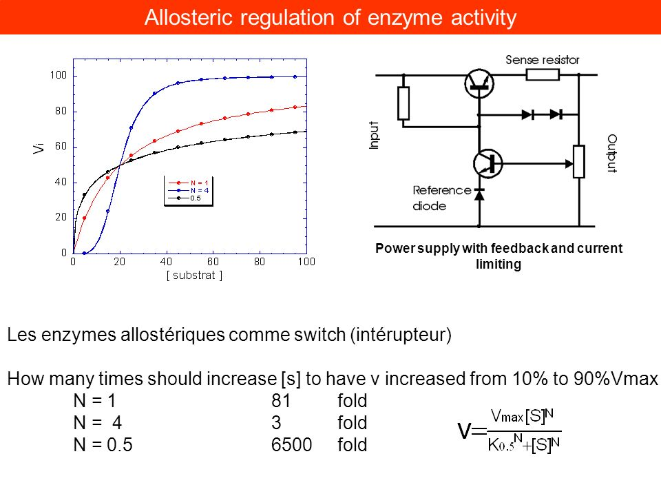Les enzymes allostériques comme switch (intérupteur) How many times should increase [s] to have v increased from 10% to 90%Vmax N = 1 81 fold N = 43 f